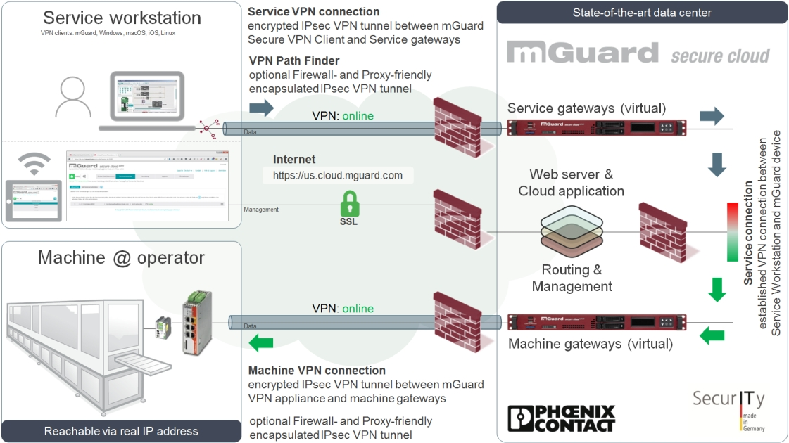 mGuard Secure Cloud public architecture